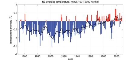global uppvärmning på nya zeeland baserat på bearbetade indata visar en klar och tydlig trend efter bearbetningen