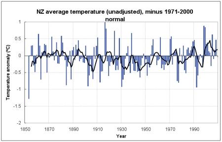 Global uppvärmning saknas på nya zeeland om obearbetade uppmätta temperaturdata används