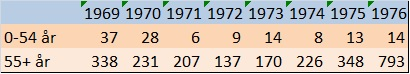SCB statistik influensa dödsfall åren 1969 till 1976