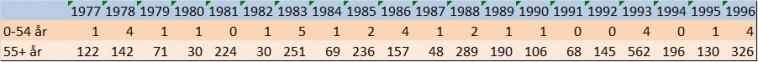 SCB statistik dödsfall i influensa åren 1977 till 1996