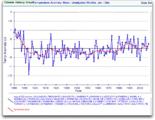 Australiens 222 mätstationer med temperaturdata för australien