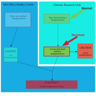 Bild som visar det släppta temperaturjusterade datat relaterat till det önskade grunddatat och HADCRUT index