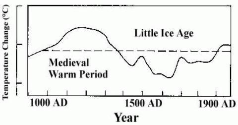 global uppvärmning enligt IPCC 1990 inklusive medeltidens höga temperaturer