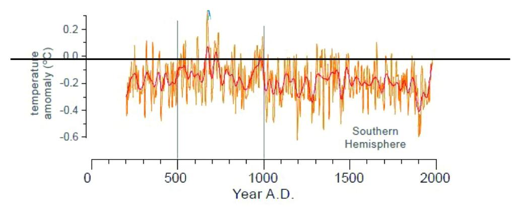 Södra hemisfärens temperatur de senaste tvåtusen åren enligt Mann